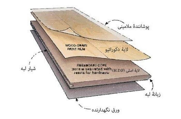 لایههای تشکیلدهنده لمینت